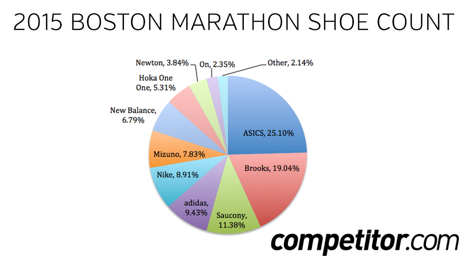 Boston-Shoe-Count