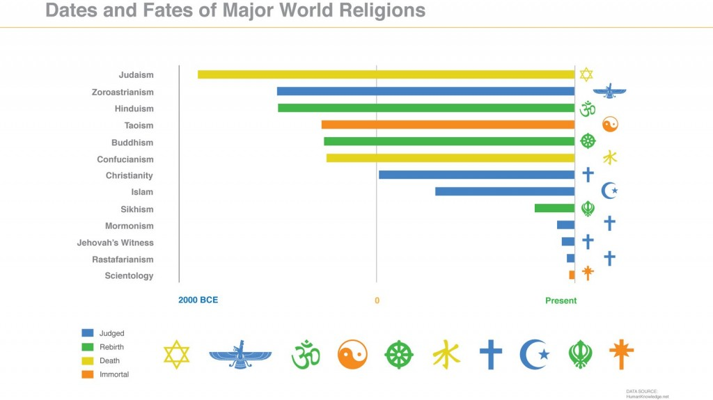 world-religion-timeline-2