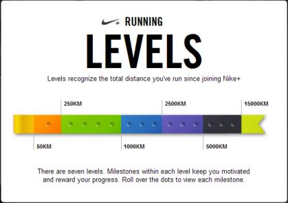 Nike Running Levels