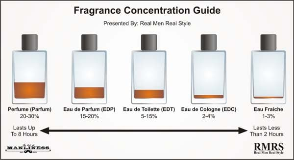 Fragrance-Concentration-Guide-600
